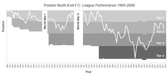 Preston North End Football Club