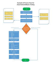 chips articles factors to consider when implementing automated