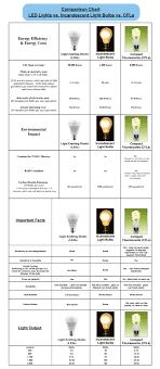halogen light bulbs vs incandescent led specialists ltd latest news