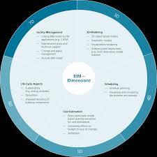 cms guide to building information modelling bim cms e guides