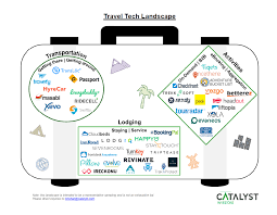 travel tech images Travel tech market map catalyst investors png