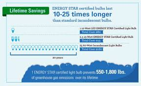 Light Energy Facts Lighting Facts Did You Know That 70 Of Lightbulbs In The U S