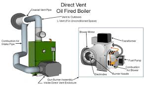 oil fired boilers building america solution center