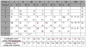 Group 7 Periodic Table Modified Version Of Mendeleev U0027s Periodic Table Chemistry