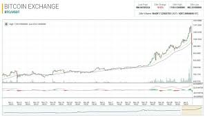 bitcoin yearly chart bitcoin graph chart karmashares llc leveraging cryptocurrency to