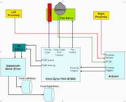 servo motor wire diagram realistic 8 track wiring jeep pleasing
