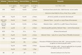 list of 10 safe investments in india