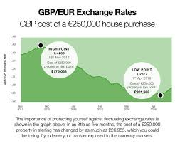 compare bureau de change exchange rates currency converter and exchange rates rightmove overseas
