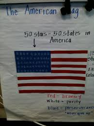 How Many Stars On Us Flag National Symbols Unit American Flag Pictorial Input Chart