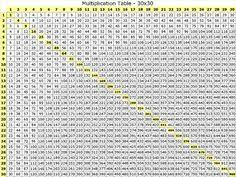 multiplication table free printable free multiplication table printable mathmatics