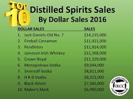 state of oregon olcc liquor stores and products