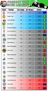 speedy advice in klasemen liga inggris terbaru updated liga