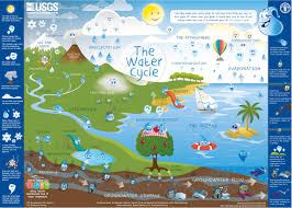 the water cycle experiments and resources for elementary through