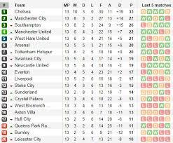Prime League Table Football Premier League Preview Tue 2nd Wed 3rd Dec