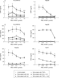 differential influence of p38 mitogen activated protein kinase