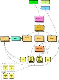 github donnemartin system design primer learn how to design