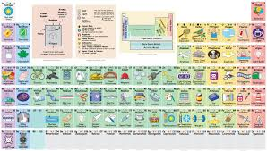 Elements In The Periodic Table Interactive Periodic Table Reveals Exactly How We Use All Those