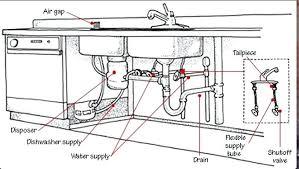 Kitchen Sink Drain Diameter Kitchen Sink Drain Bloomingcactus Me