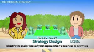 what is the strategic planning process model steps u0026 examples