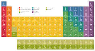 Halogen On Periodic Table An Interactive Periodic Table Ken Flerlage Analytics