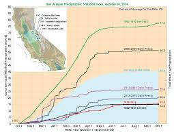 Ca Wildfire Map 2014 by September 2014 Drought And Impact Summary