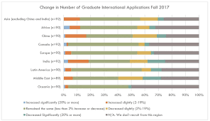 nearly 4 in 10 universities report drops in international student