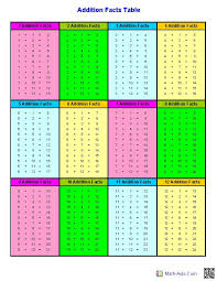 Fact Tables Addition Facts Tables Math Prepping For Pinterest