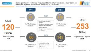 roundup of internet of things forecasts and market estimates 2016