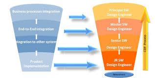 career development plans itnnovation