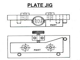 Template Jig of jigs and fixtures