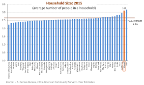 Average 1 Bedroom Rent Us Research U0026 Economic Analysis Hawaii Rankings And Comparisons