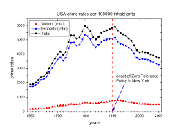usa statistics bureau figure 1 crime rates in usa data from u s department of justice