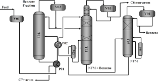 modeling and simulation of a benzene recovery process by