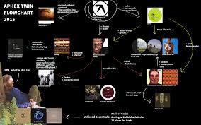 4chan Mu by Image Aphex Twin Jpg 4chanmusic Wiki Fandom Powered By Wikia