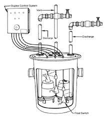 well u0026 septic systems diagnostics u2013 monticello well pump services