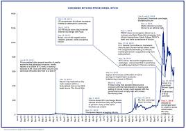 bitcoin yearly chart chart annotated history of bitcoin business insider