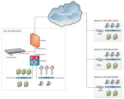 Route Map Cisco by Branch Network Setup Cisco Meraki