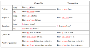 Countable And Uncountable Nouns Teaching Countable Nouns Uncountable Nouns Learning Pictures