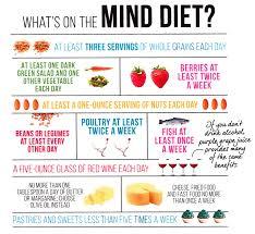 meet the mind diet blog alztex org