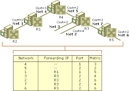 what is routing table tables
