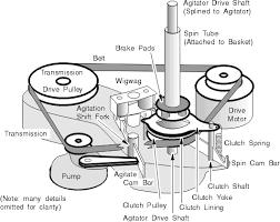 whirlpool u0026 kenmore washing machine repair belt drive washing