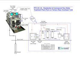 residential raw water treatment plant mumbai india