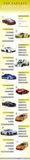 lexus lfa nordschleife zeit die besten 25 fastest sports car ideen nur auf pinterest