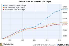 Costco Now Offers A Wedding Registry Because What Can U0027t It Do by Costco U0027s Simple Strategy Business Insider