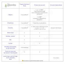 equipement electrique cuisine équipement minimum norme nf c 15 100