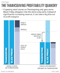 opening on thanksgiving can eliminate a retailer s profit entirely