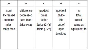 mrs k u0027s 3rd grade algebra all stars word problems