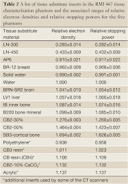 Density Table Comparison Of Tissue Characterization Curves For Different Ct