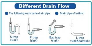 sink plumbing diagrams new interior exterior design worldlpg com