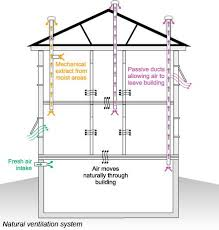 natural ventilation for sustainable construction hourigan construction